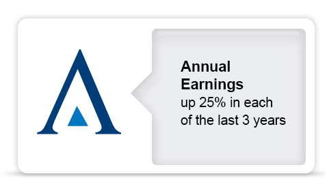 Annual Earnings