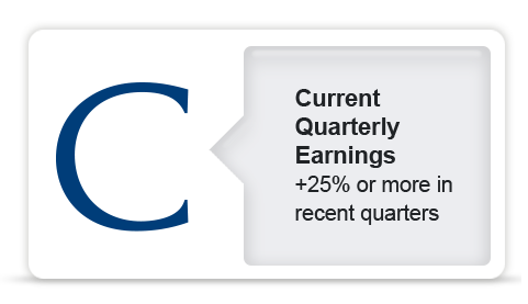 Current Quarterly Earnings